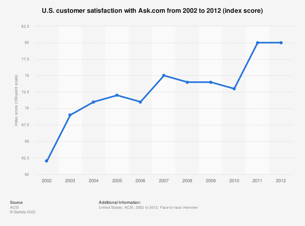 Statistic: U.S. customer satisfaction with Ask.com from 2002 to 2012 (index score) | Statista
