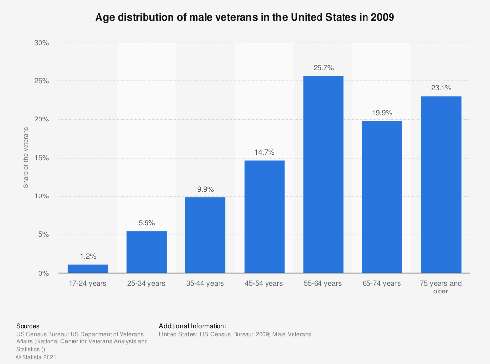 Statistic: Age distribution of male veterans in the United States in 2009 | Statista