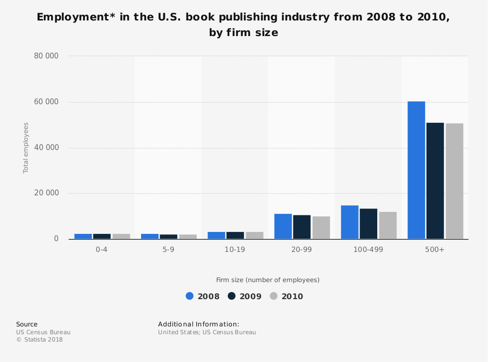Statistic: Employment* in the U.S. book publishing industry  from 2008 to 2010, by firm size | Statista