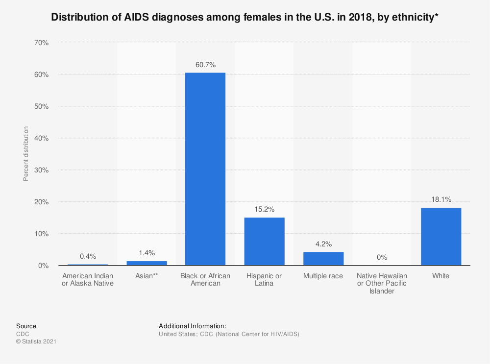 Statistic: Distribution of AIDS diagnoses among females in the U.S. in 2018, by ethnicity* | Statista