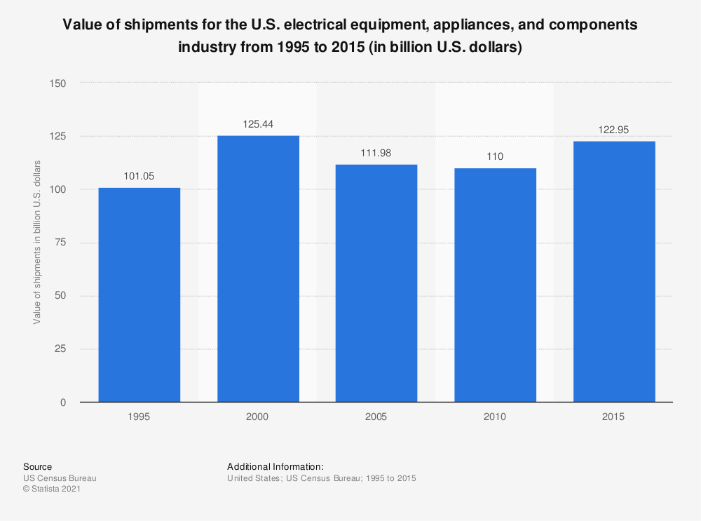Statistic: Value of shipments for the U.S. electrical equipment, appliances, and components industry from 1995 to 2015 (in billion U.S. dollars) | Statista
