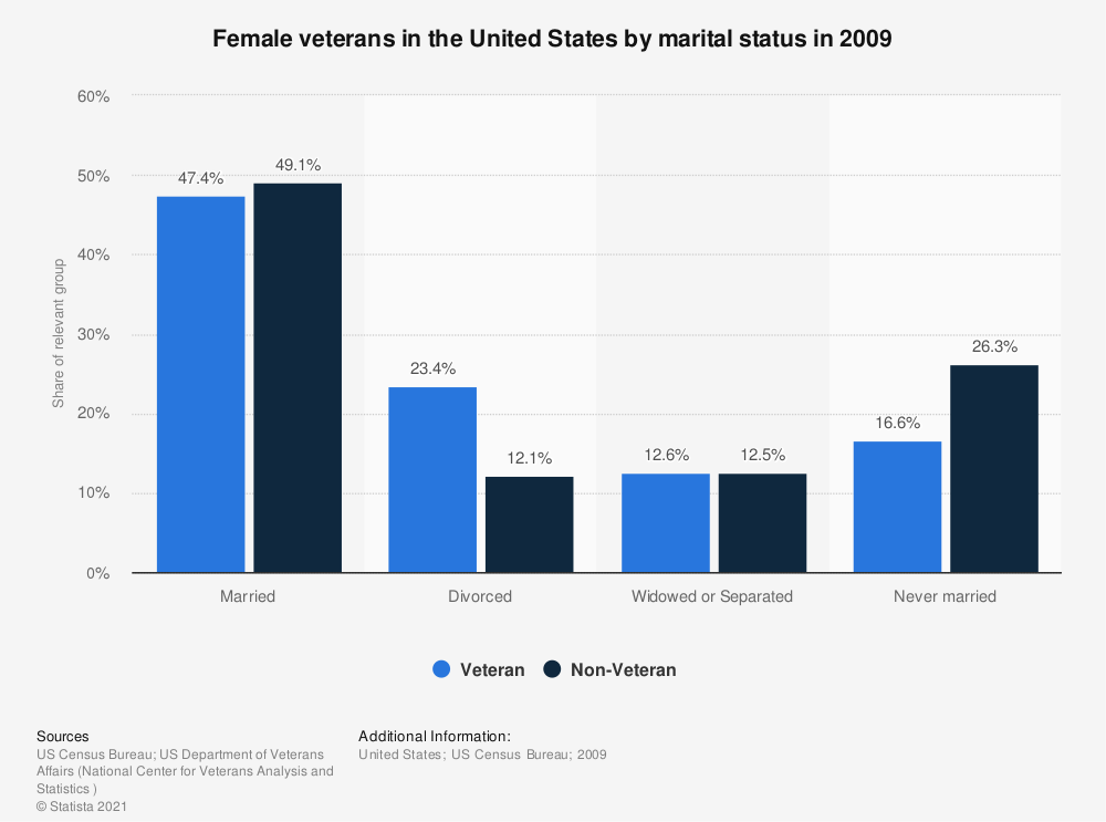Statistic: Female veterans in the United States by marital status in 2009 | Statista