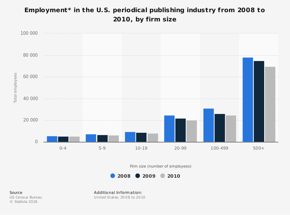 Statistic: Employment* in the U.S. periodical publishing industry from 2008 to 2010, by firm size | Statista
