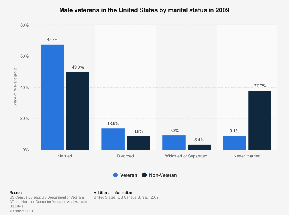 Statistic: Male veterans in the United States by marital status in 2009 | Statista