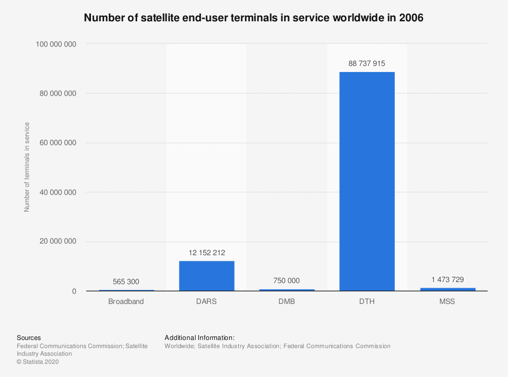 Statistic: Number of satellite end-user terminals in service worldwide in 2006 | Statista