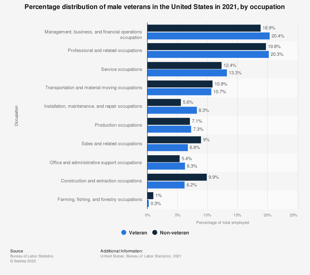 Statistic: Percentage distribution of male veterans in the United States in 2018, by occupation | Statista