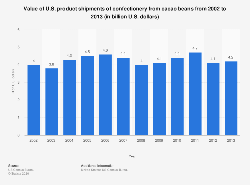 Statistic: Value of U.S. product shipments of confectionery from cacao beans from 2002 to 2013 (in billion U.S. dollars) | Statista