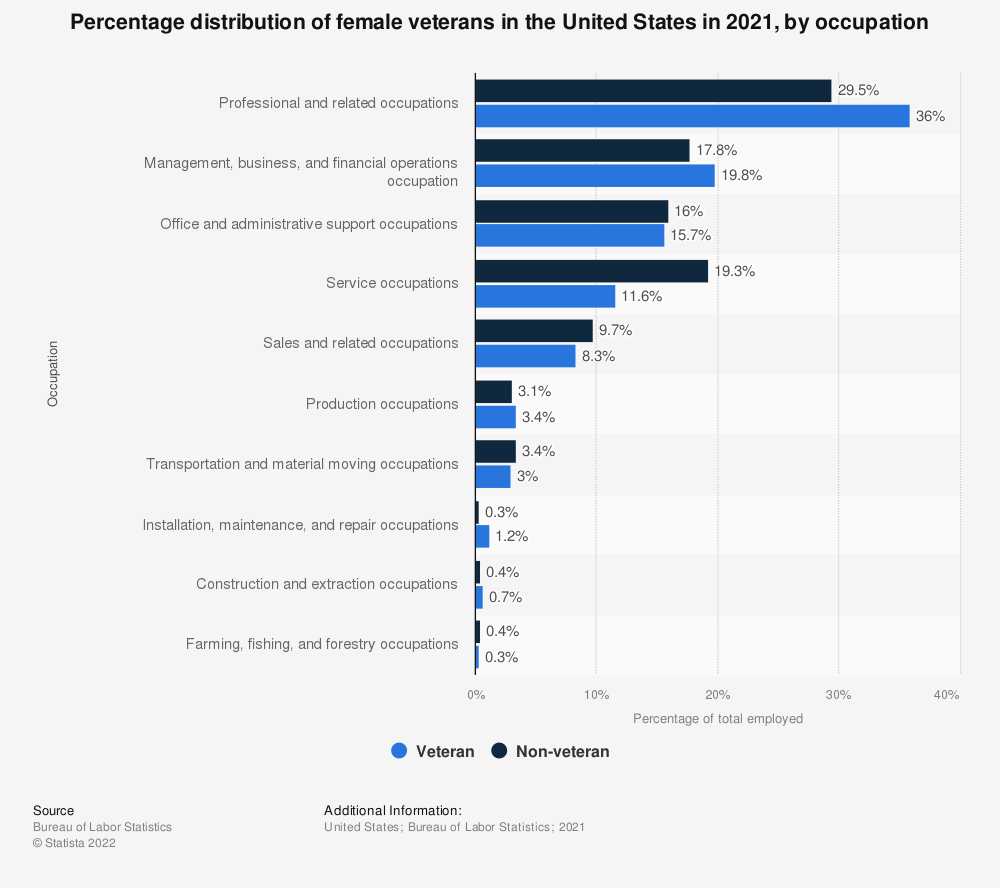 Statistic: Percentage distribution of female veterans in the United States in 2018, by occupation | Statista