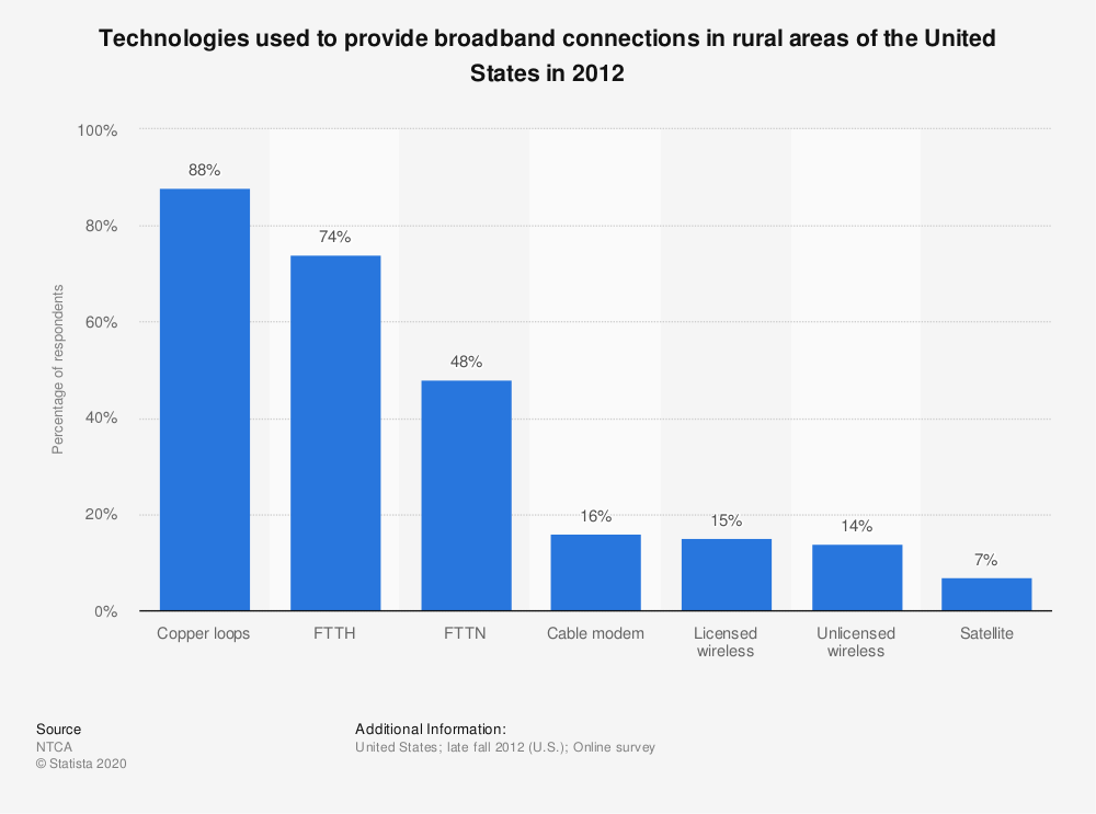 Statistic: Technologies used to provide broadband connections in rural areas of the United States in 2012 | Statista