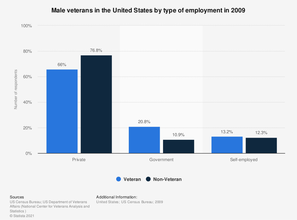 Statistic: Male veterans in the United States by type of employment in 2009 | Statista