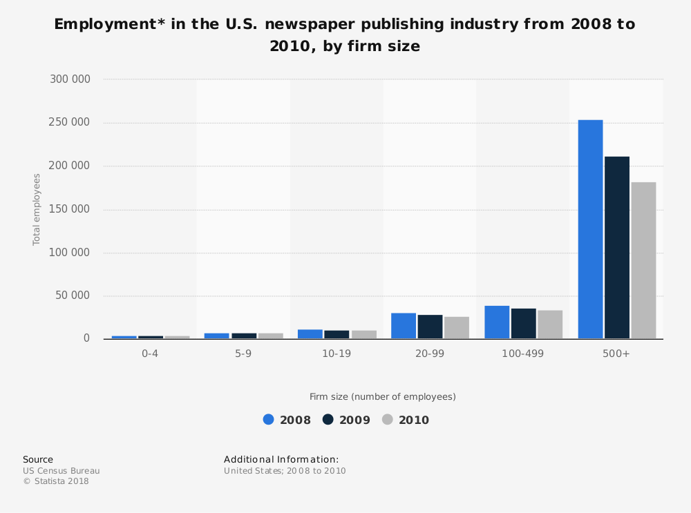 Statistic: Employment* in the U.S. newspaper publishing industry from 2008 to 2010, by firm size | Statista