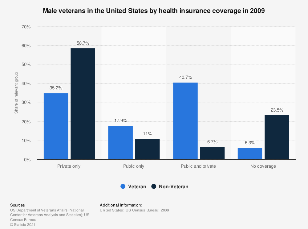 Statistic: Male veterans in the United States by health insurance coverage in 2009 | Statista