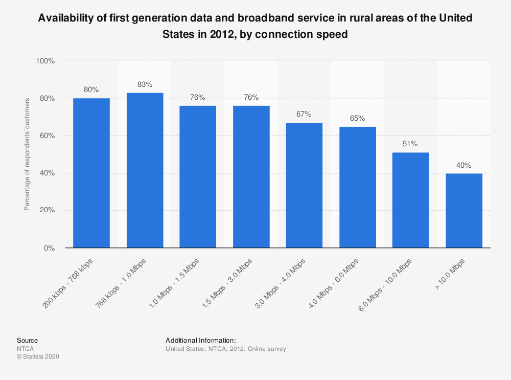 Statistic: Availability of first generation data and broadband service in rural areas of the United States in 2012, by connection speed  | Statista