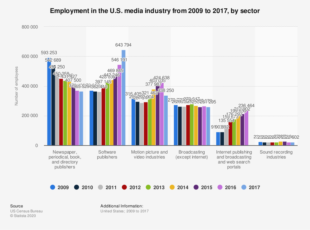 Statistic: Employment in the U.S. media industry from 2009 to 2017, by sector | Statista