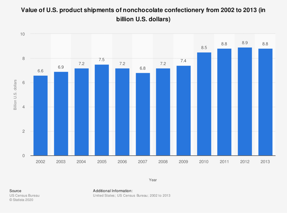 Statistic: Value of U.S. product shipments of nonchocolate confectionery from 2002 to 2013 (in billion U.S. dollars) | Statista