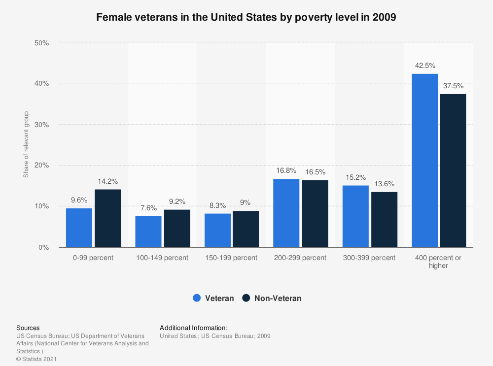 Statistic: Female veterans in the United States by poverty level in 2009 | Statista