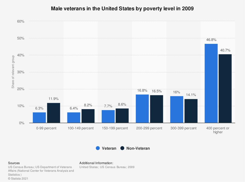 Statistic: Male veterans in the United States by poverty level in 2009 | Statista