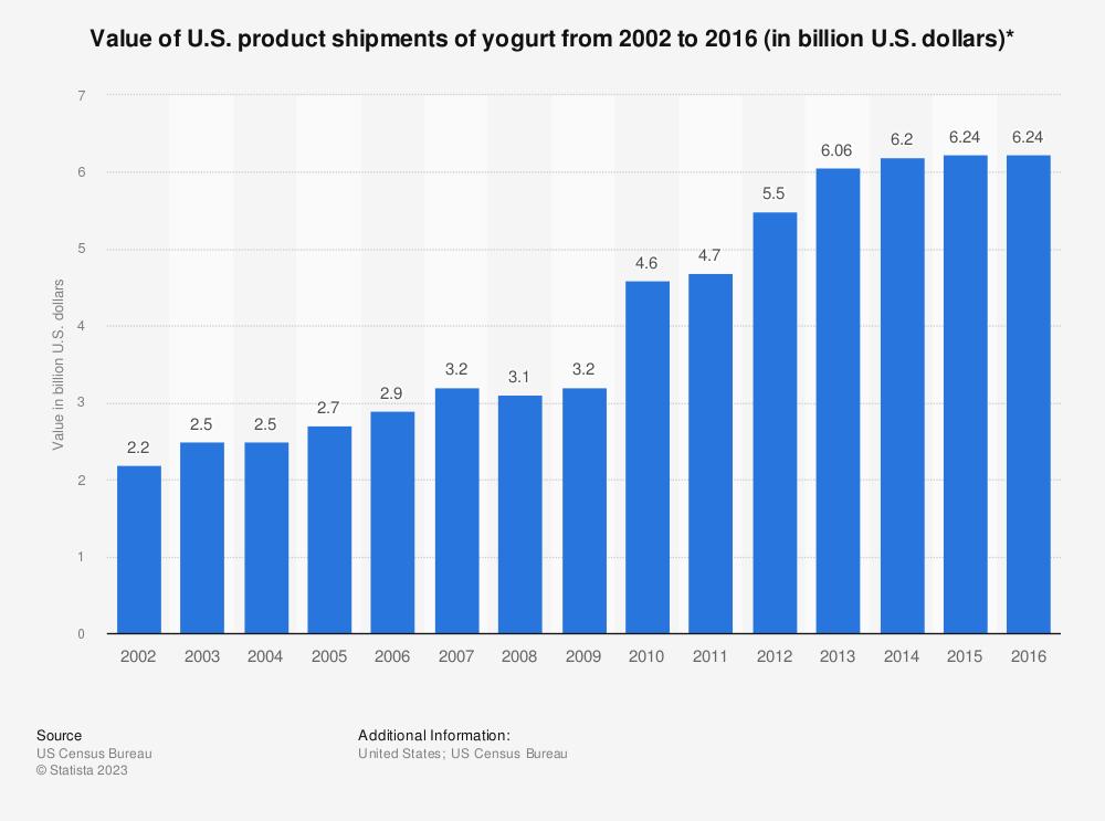 Statistic: Value of U.S. product shipments of yogurt from 2002 to 2016 (in billion U.S. dollars)* | Statista