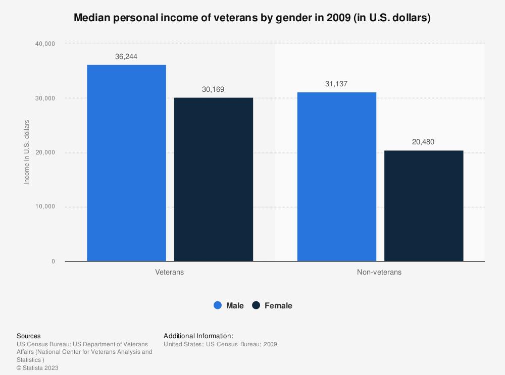 Statistic: Median personal income of veterans by gender in 2009 (in U.S. dollars) | Statista