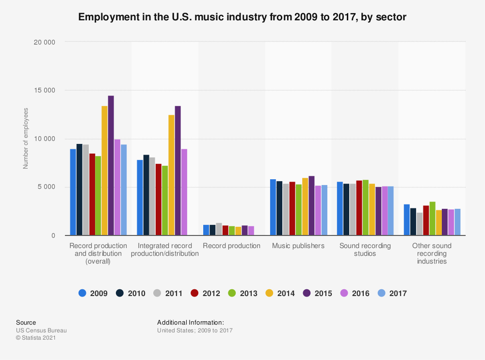 Statistic: Employment in the U.S. music industry from 2009 to 2017, by sector  | Statista