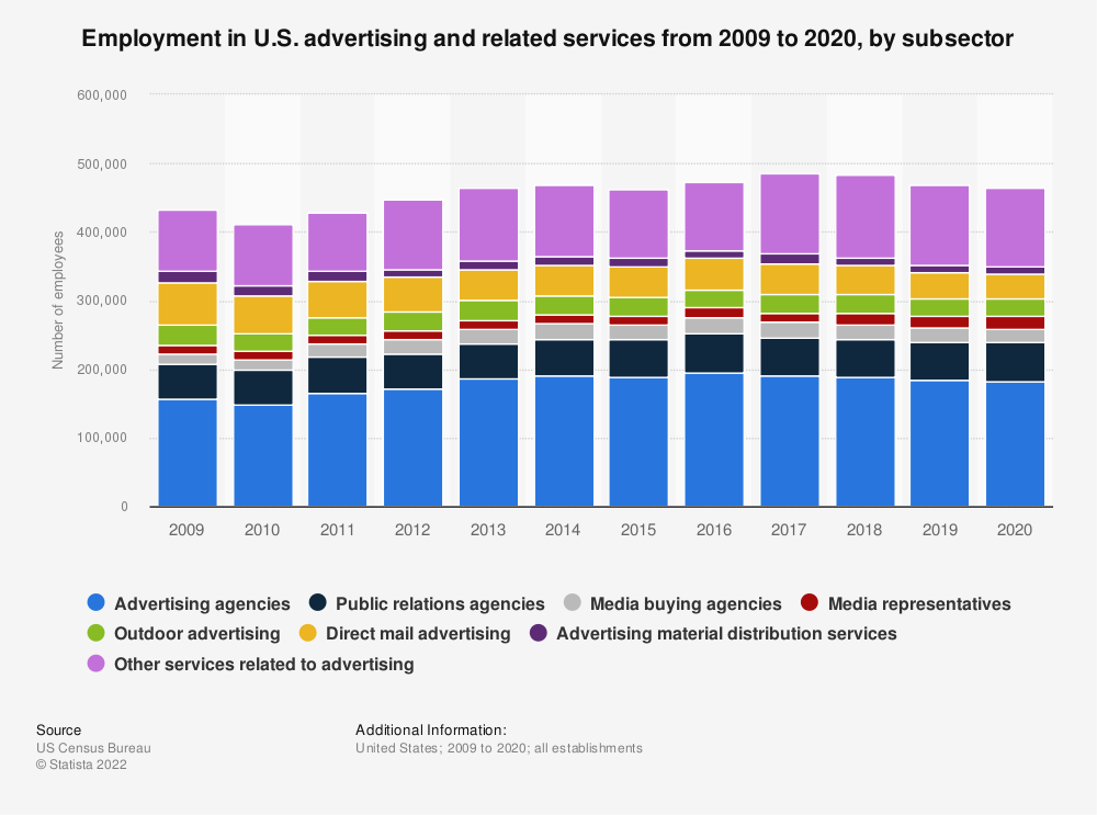 Statistic: Employment in U.S. advertising and related services from 2009 to 2017, by subsector | Statista