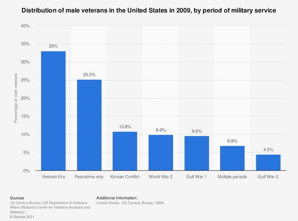 Statistic: Distribution of male veterans in the United States in 2009, by period of military service | Statista