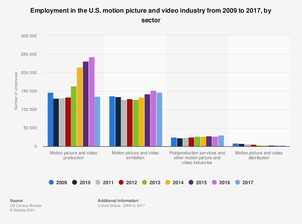Statistic: Employment in the U.S. motion picture and video industry from 2009 to 2016, by sector | Statista