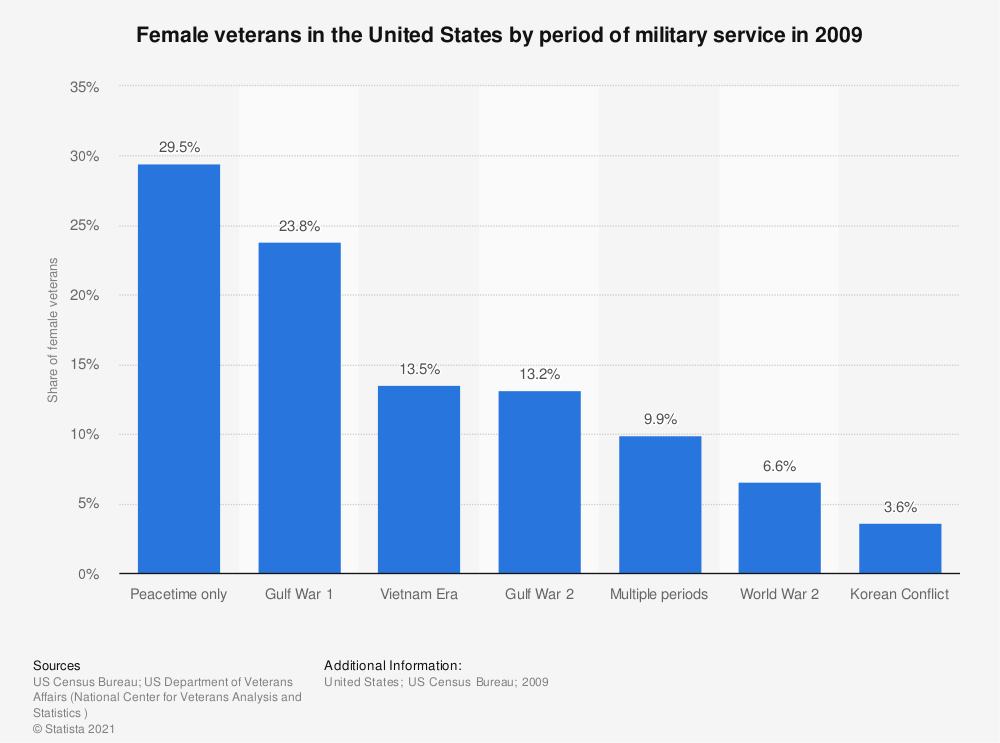 Statistic: Female veterans in the United States by period of military service in 2009 | Statista