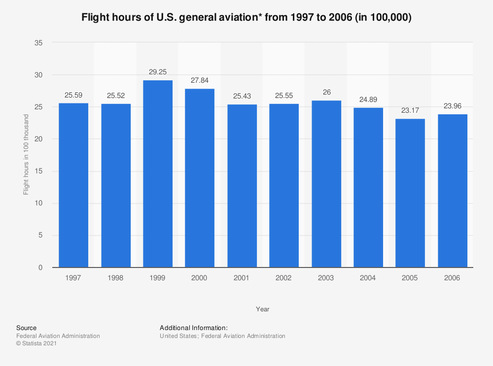 Statistic: Flight hours of U.S. general aviation* from 1997 to 2006 (in 100,000) | Statista