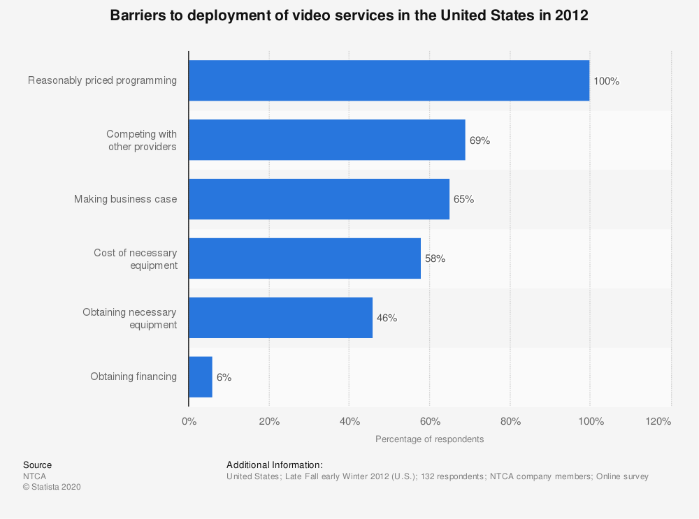 Statistic: Barriers to deployment of video services in the United States in 2012 | Statista