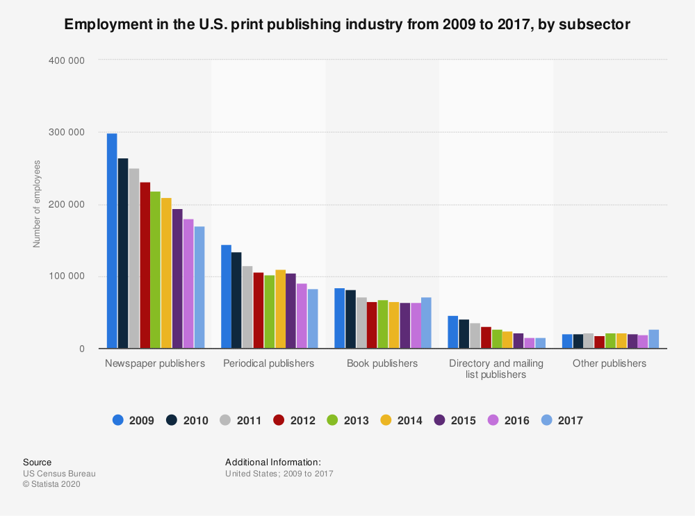 Statistic: Employment in the U.S. print publishing industry from 2009 to 2017, by subsector | Statista
