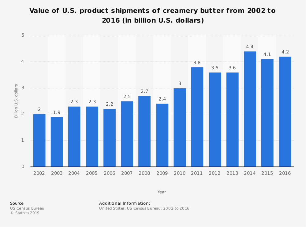 Statistic: Value of U.S. product shipments of creamery butter from 2002 to 2016 (in billion U.S. dollars) | Statista