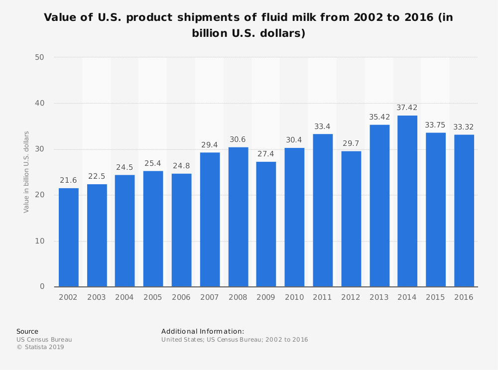 Statistic: Value of U.S. product shipments of fluid milk from 2002 to 2016 (in billion U.S. dollars) | Statista