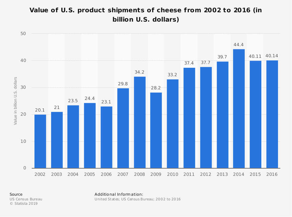 Statistic: Value of U.S. product shipments of cheese from 2002 to 2016 (in billion U.S. dollars) | Statista
