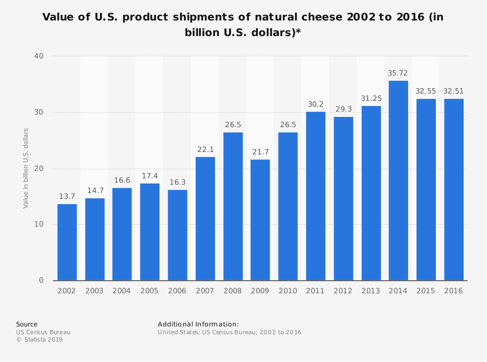 Statistic: Value of U.S. product shipments of natural cheese 2002 to 2016 (in billion U.S. dollars)* | Statista