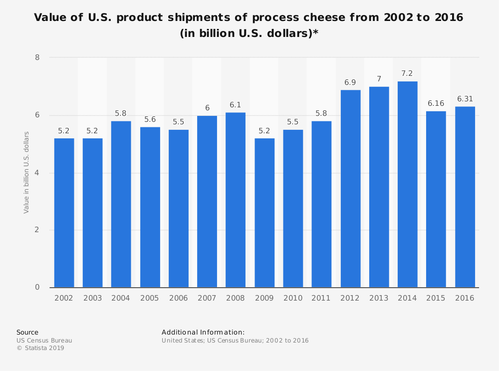 Statistic: Value of U.S. product shipments of process cheese from 2002 to 2016 (in billion U.S. dollars)*   Statista