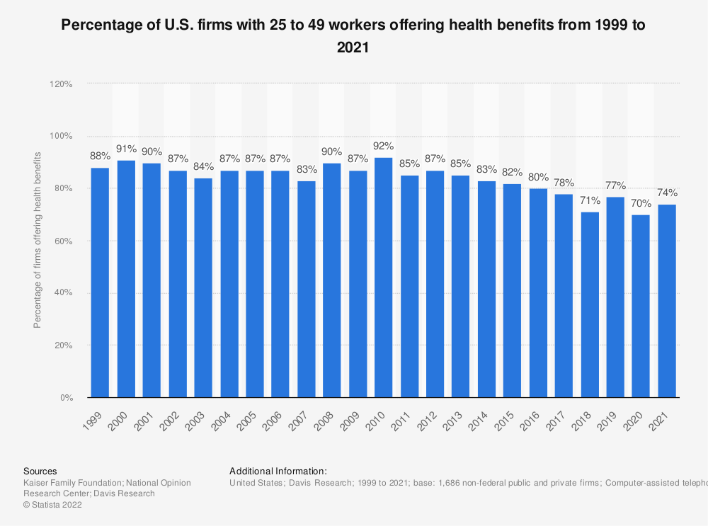 Statistic: Percentage of U.S. firms with 25 to 49 workers offering health benefits from 1999 to 2018 | Statista