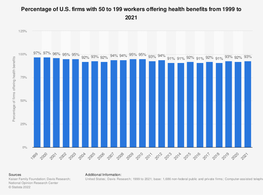 Statistic: Percentage of U.S. firms with 50 to 199 workers offering health benefits from 1999 to 2018 | Statista