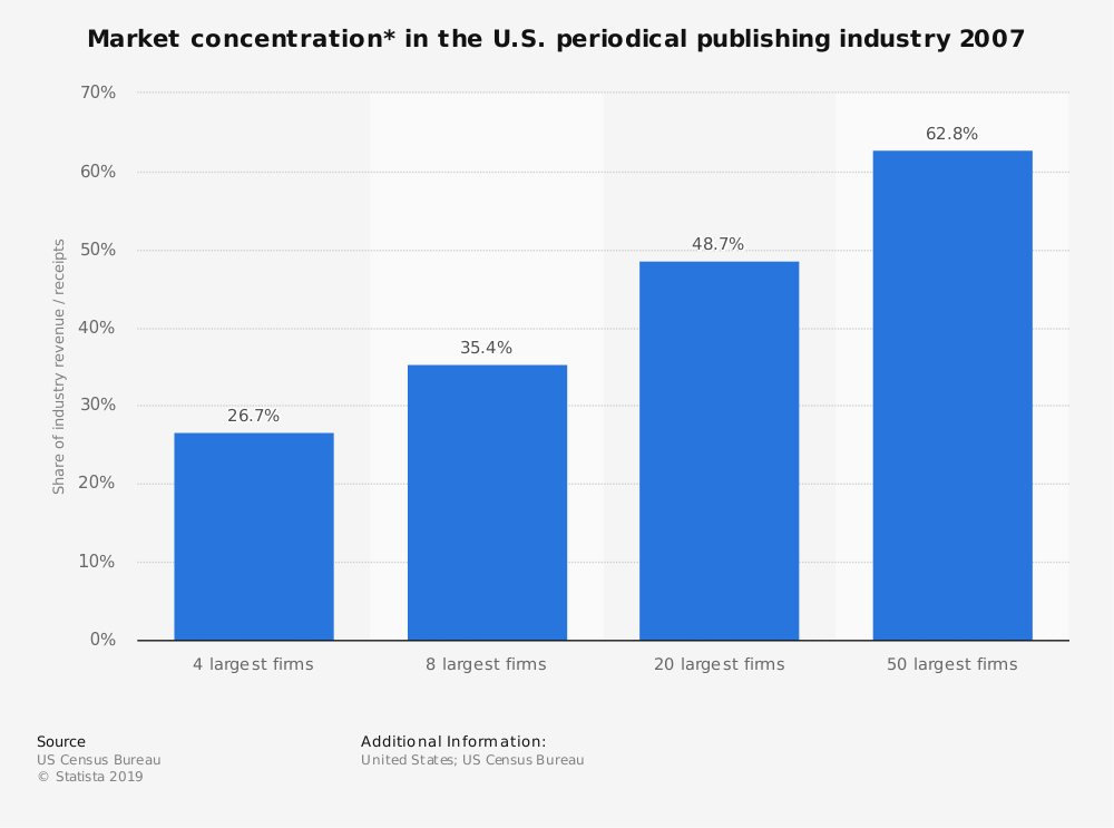 Statistic: Market concentration* in the U.S. periodical publishing industry 2007 | Statista