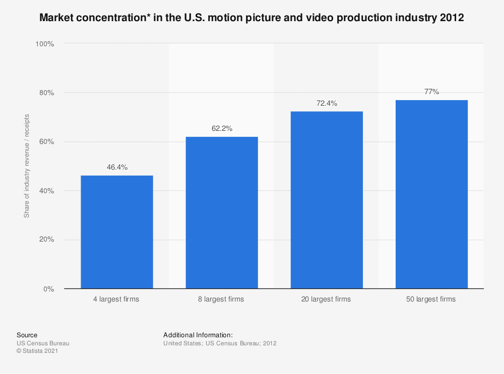 Statistic: Market concentration* in the U.S. motion picture and video production industry 2012 | Statista