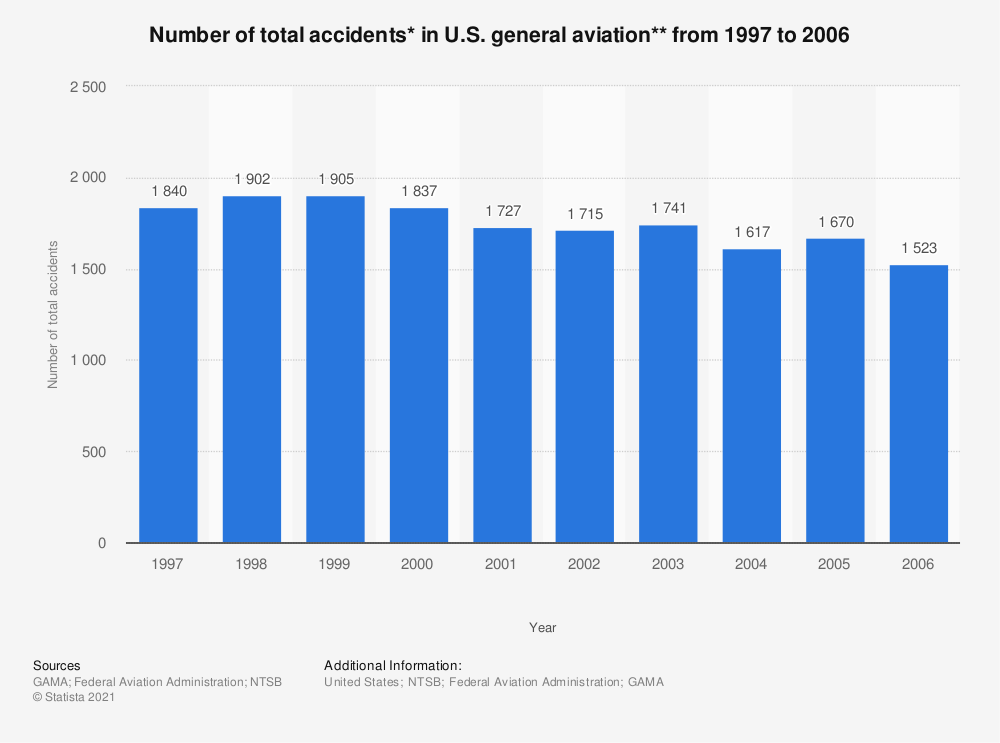 Statistic: Number of total accidents* in U.S. general aviation** from 1997 to 2006   Statista