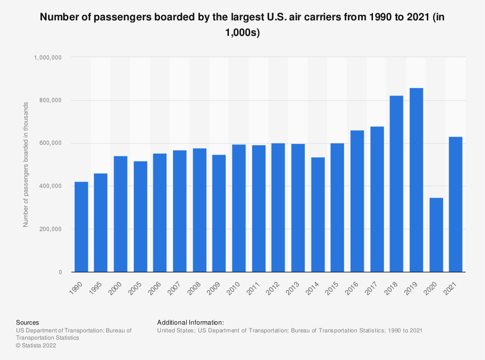 Statistic: Number of passengers boarded by the largest U.S. air carriers from 1990 to 2018 (in 1,000s) | Statista
