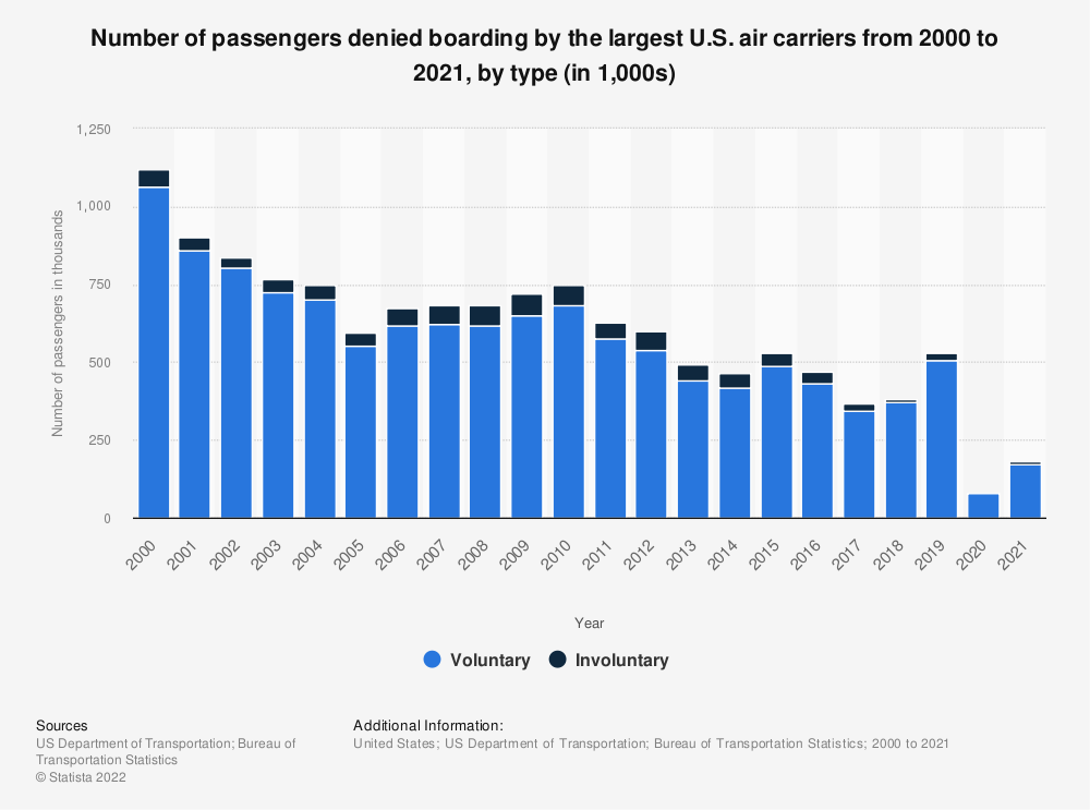Statistic: Number of passengers denied boarding by the largest U.S. air carriers from 2000 to 2018, by type (in 1,000s) | Statista