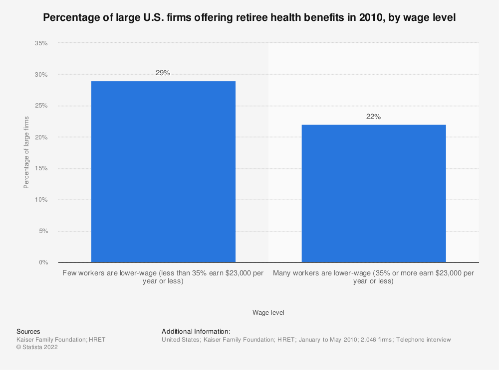 Statistic: Percentage of large U.S. firms offering retiree health benefits in 2010, by wage level | Statista