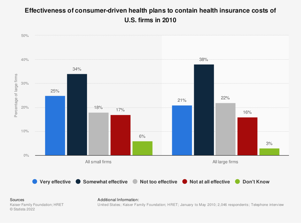 Statistic: Effectiveness of consumer-driven health plans to contain health insurance costs of U.S. firms in 2010   Statista