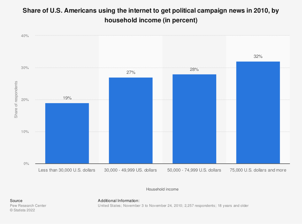 Statistic: Share of U.S. Americans using the internet to get political campaign news in 2010, by household income (in percent)   Statista