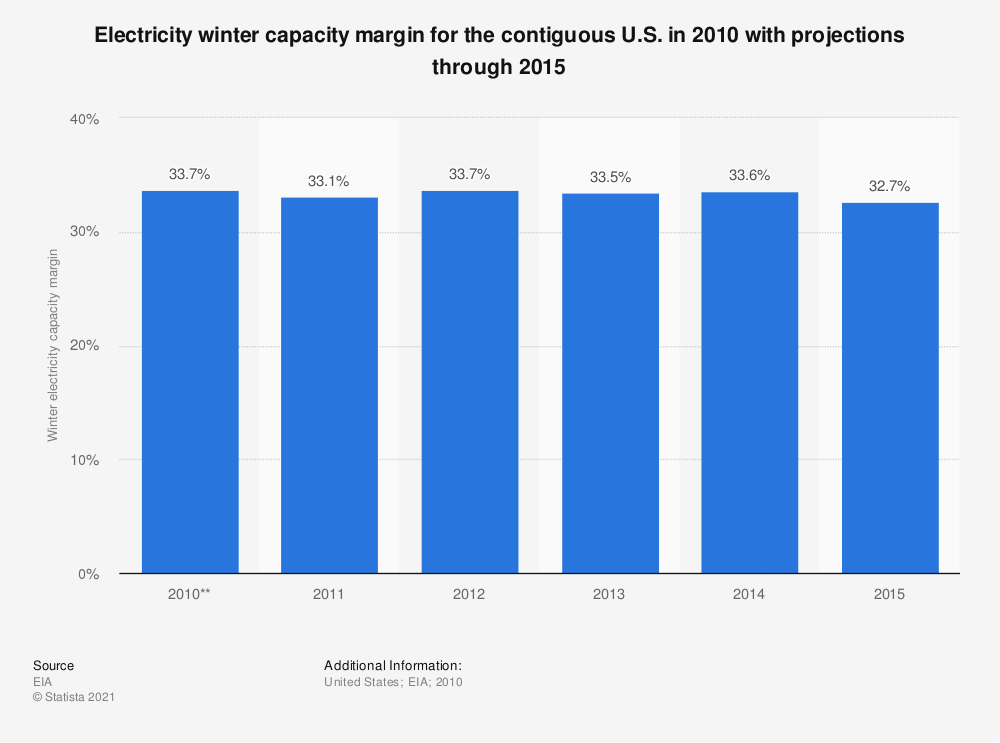 Statistic: Electricity winter capacity margin for the contiguous U.S. in 2010 with projections through 2015 | Statista