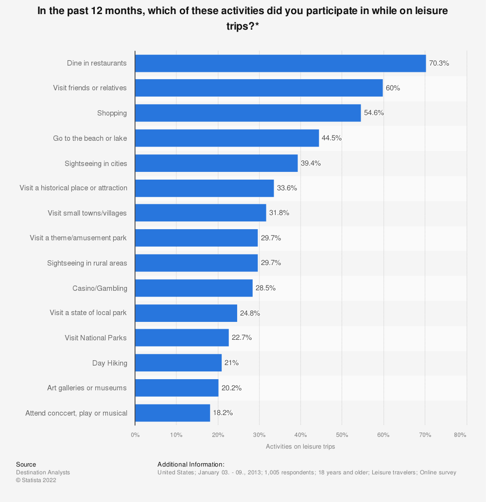 Statistic: In the past 12 months, which of these activities did you participate in while on leisure trips?* | Statista