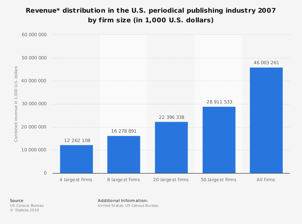 Statistic: Revenue* distribution in the U.S. periodical publishing industry 2007 by firm size (in 1,000 U.S. dollars) | Statista
