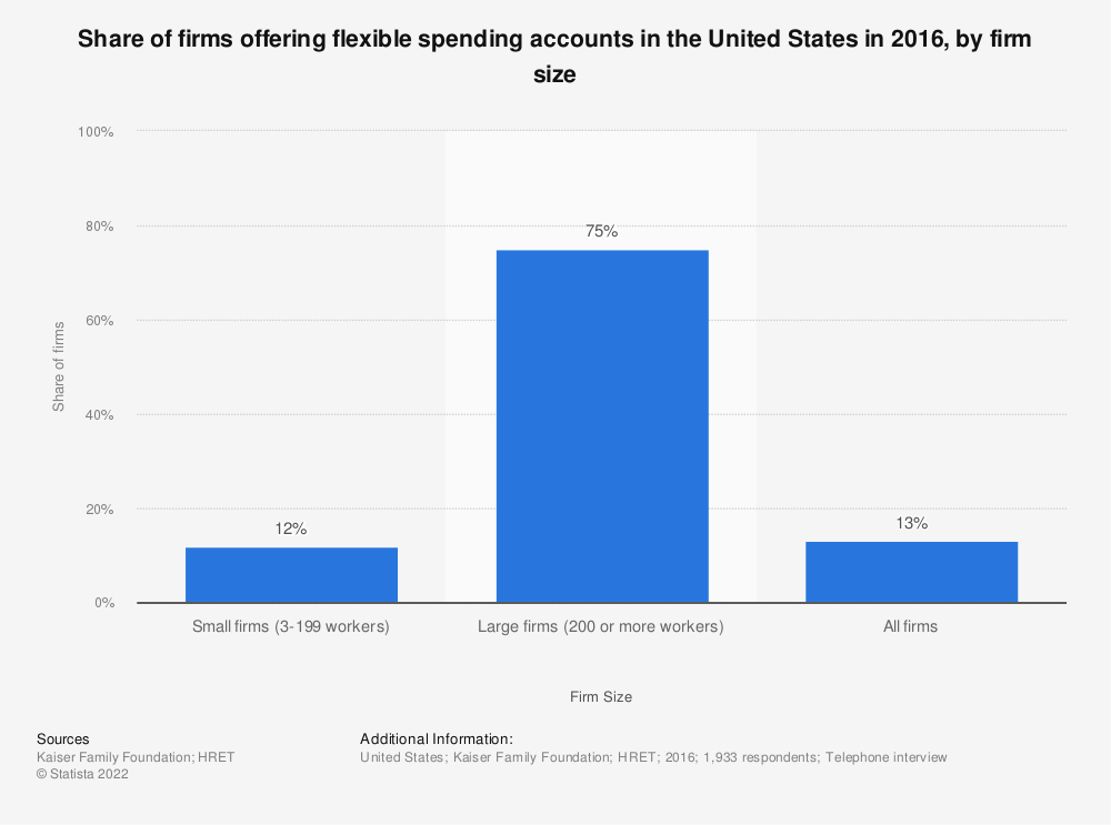 Statistic: Share of firms offering flexible spending accounts in the United States in 2016, by firm size  | Statista
